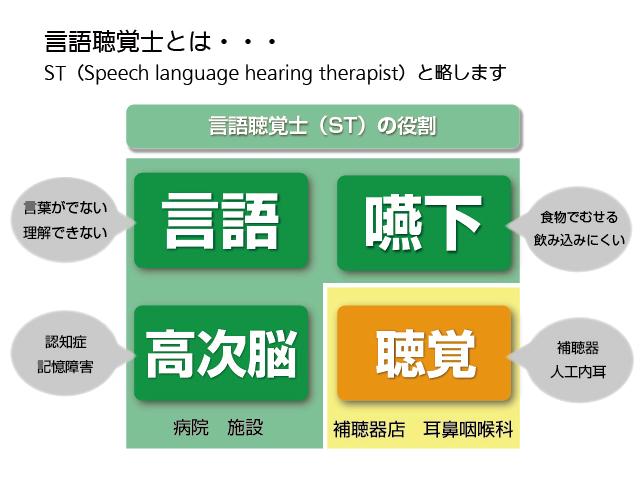 言語聴覚士とは